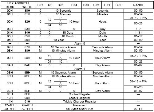 DS1305 data registers